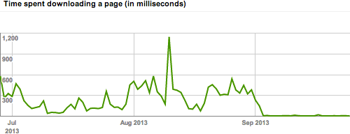 Site Speed - Before and After